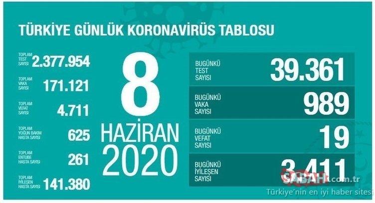 SON DAKİKA - Türkiye'de corona virüsü ölü ve vaka sayısı kaç oldu? 14 Haziran Türkiye corona virüsü vaka ve ölü sayısı son durum!