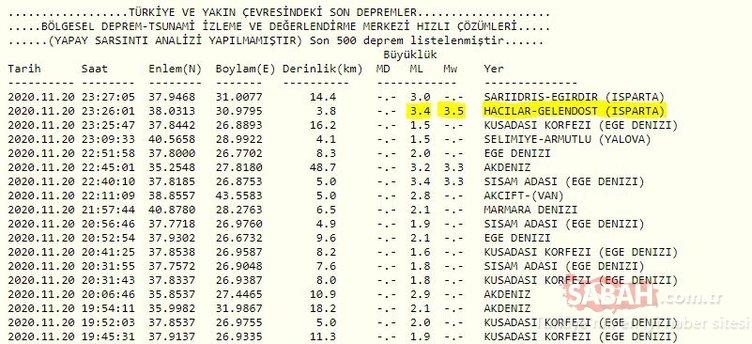 SON DAKİKA! Isparta'da korkutan deprem! Afyonkarahisar, Konya ve Antalya'da da hissedildi! AFAD ve Kandilli Rasathanesi son depremler listesi BURADA...
