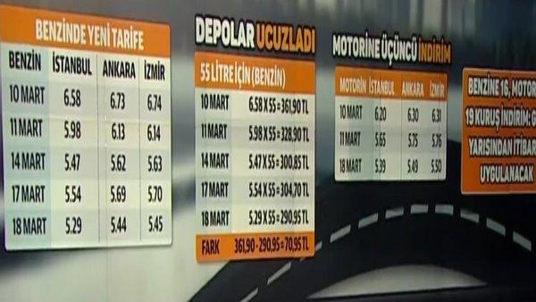 Benzin, motorin fiyatlarına bir yeni flaş indirim daha! İşte yeni indirimli benzin, motorin fiyatları... (20 Mart 2020 Cuma) | Video