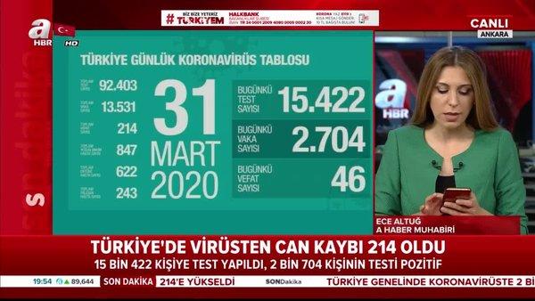 Türkiye'de koronavirüs nedenli can kaybı 214'e yükseldi   Video