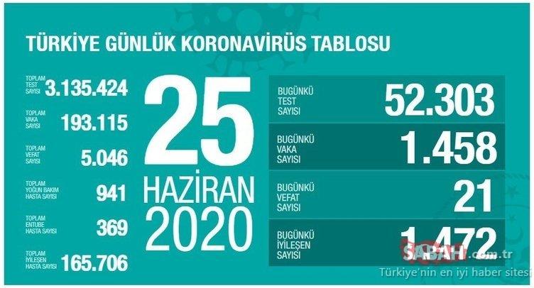 SON DAKİKA HABER: Türkiye'de corona virüsü ölü ve vaka sayısı kaç oldu? 26 Haziran Cuma Türkiye corona virüsü ölü ve vaka sayısı son durum!