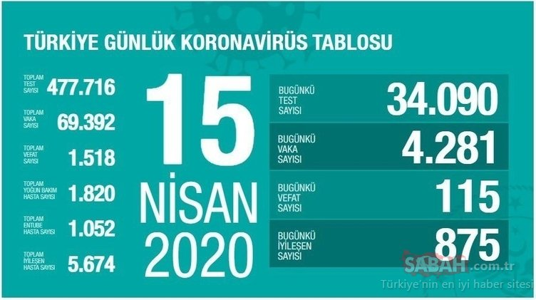 Bakan Koca açıkladı: Türkiye'deki corona virüs vaka ve ölüsü sayısı SON DURUM: 2020 Türkiye koronavirüs canlı haritası ile vaka ölüm sayısı ve il ilçe vaka dağılımı tablosu