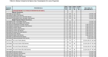 2018 YKS kontenjan tercih kılavuzu yayınlandı! ÖSYM üniversite puan türü ve genel kontenjan listesi