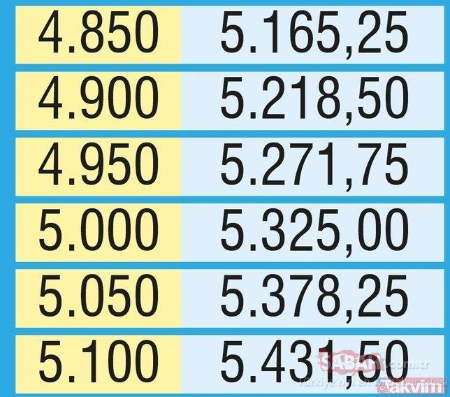 Emekli için zam farkı! Zamlı emekli maaşları ne zaman hesaplara yatacak?