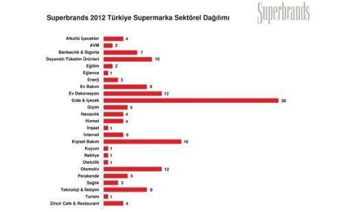 İşte Türkiye'nin süper markaları