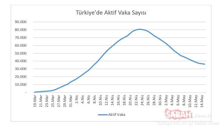 Son Dakika Haberi | 22 Mayıs Corona virüsü vaka sayısı açıklandı mı? Bugün Türkiye'de corona virüsü vaka sayısı kaç?