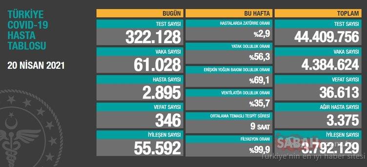 Son Dakika 22 Nisan koronavirüs tablosu açıklandı: İşte Sağlık Bakanlığı 22 Nisan korona tablosu ile bugünkü Türkiye'de corona virüsü vaka sayısı verileri