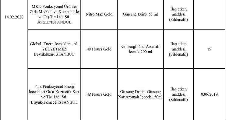 Tarım ve Ormancılık Bakanlığı hileli ürünler listesini açıkladı! İşte hileli ürünler yapan firmalar