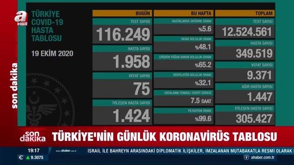 Son dakika! 19 Ekim koronavirüs rakamları açıklandı   Video