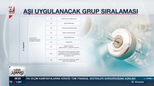Son dakika: Corona virüs aşıda öncelikli meslek grupları listesi belli oldu! İlk kimler, hangi yaş Covid aşısı vurulacak?