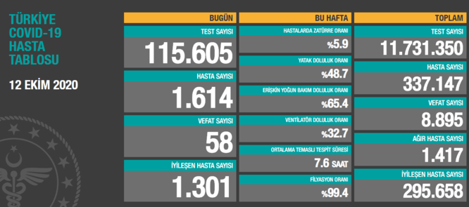 SON DAKİKA: Türkiye 12 Ekim koronavirüs hasta ve vefat sayılarını açıkladı! Türkiye'de corona virüs son durum tablosu!