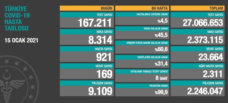 SON DAKİKA: Bakan Koca paylaştı! 17 Ocak koronavirüs tablosu ile Türkiye'de corona virüsü vaka sayısı son durum verileri…