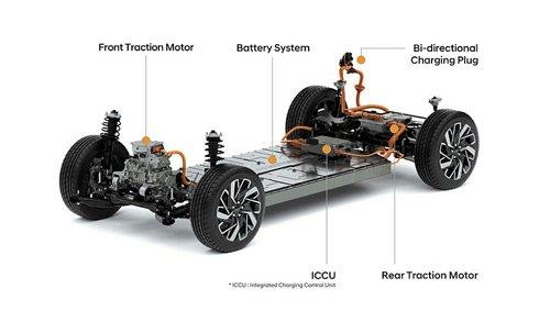Hyundai yeni elektrikli araç platformunu tanıttı - Haberler Haberleri