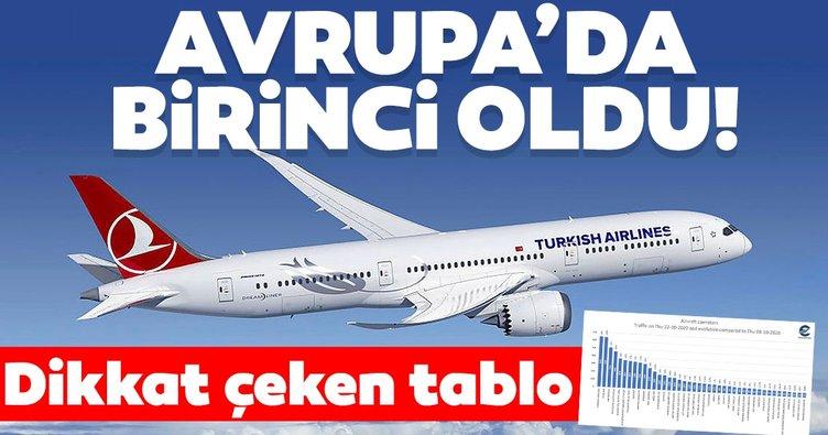 THY günlük uçuş sayısında Avrupa'da birinci sırada