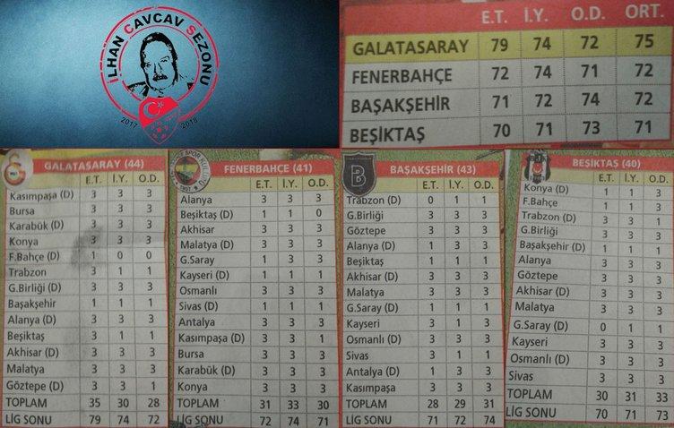 Otoriteler Süper Lig'in şampiyonluk falına baktı!