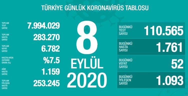 SON DAKİKA HABERİ! 8 Eylül Türkiye corona virüs vaka ve ölü sayısı kaç oldu? 8 Eylül 2020 Salı Sağlık Bakanlığı Türkiye corona virüsü günlük son durum tablosu…