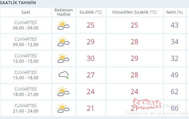 SON DAKİKA: Hava durumu bugün ve bayramda nasıl olacak? Meteoroloji´den hava durumu raporu!