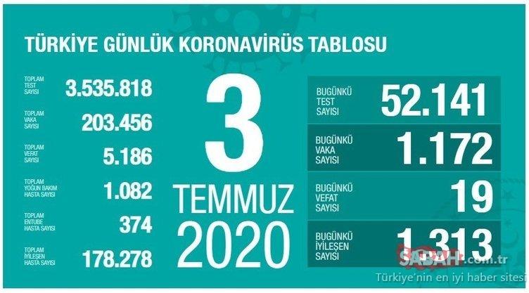 SON DAKİKA: Türkiye'de corona virüsü ölü ve vaka sayısı kaç oldu? 10 Temmuz Sağlık Bakanlığı Türkiye corona virüs ölü ve vaka sayısı son durum!