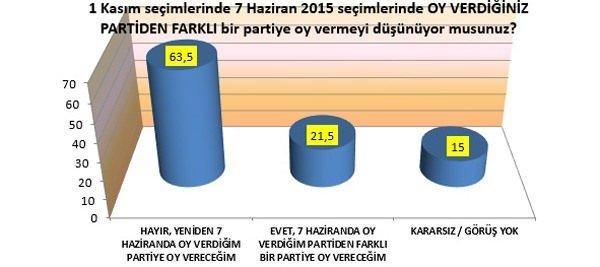 Doğu ve Güneydoğu'da HDP'yi üzecek sonuç