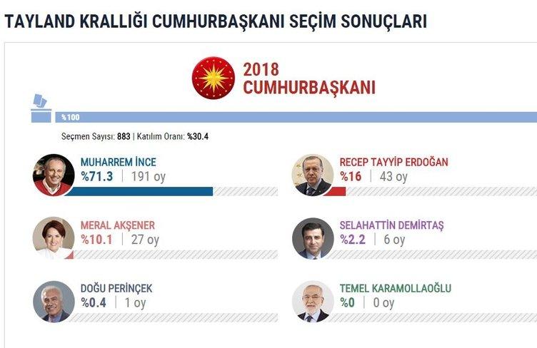 İşte yurtdışı seçim sonuçları