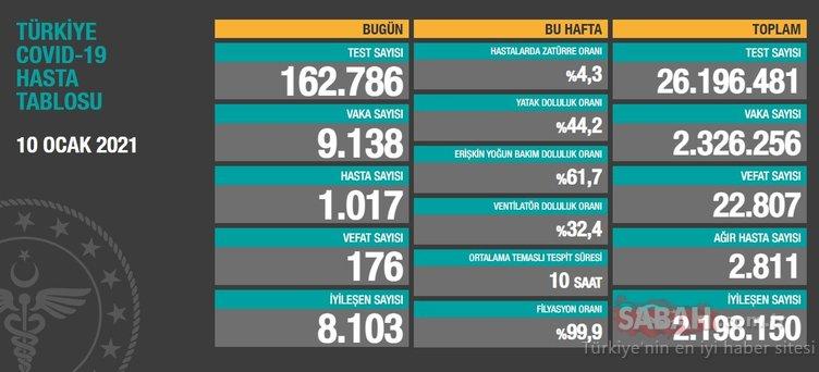 Son Dakika - Bakan Koca 10 Ocak koronavirüs tablosunu açıkladı! İşte Türkiye'de koronavirüs son durum ve vaka sayısı verileri
