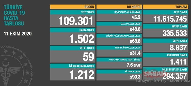 SON DAKİKA HABERİ: 16 Ekim korona tablosu: 16 Ekim Türkiye'de corona virüs vaka ve ölü sayısı kaç oldu? Sağlık Bakanlığı günlük son durum tablosu