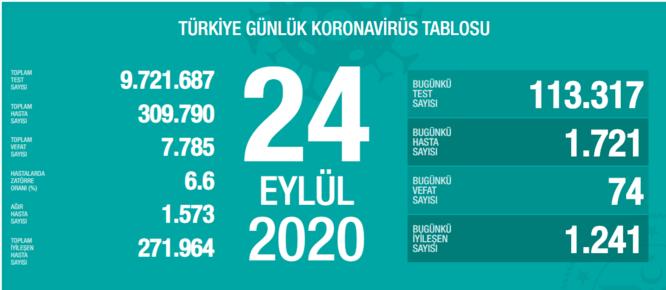 Son dakika haberi: Bakan Fahrettin Koca 24 Eylül koronavirüs vaka ve vefat  sayılarını açıkladı! İşte, Türkiye'de corona virüs son durum tablosu - Son  Dakika Haberler