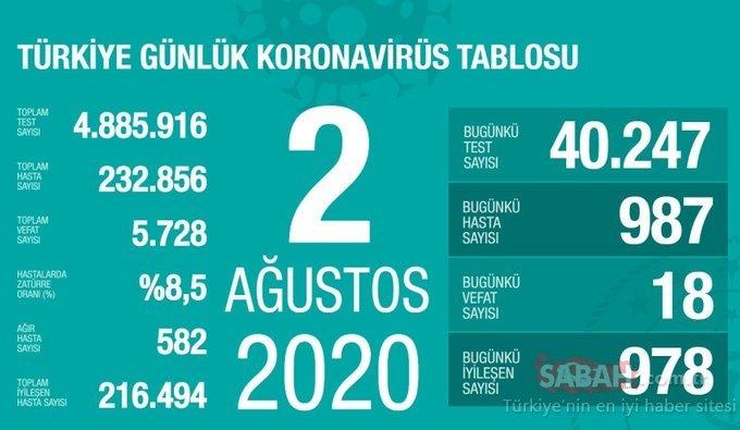 SON DAKİKA! 5 Ağustos Türkiye'de corona virüs ölü ve vaka sayısı kaç oldu? 5 Ağustos 2020 Çarşamba Sağlık Bakanlığı Türkiye corona virüsü günlük son durum tablosu…