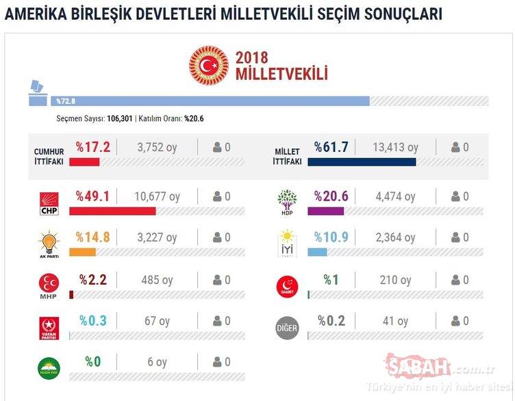 24 Haziran milletvekili seçimi yurtdışı sonuçları