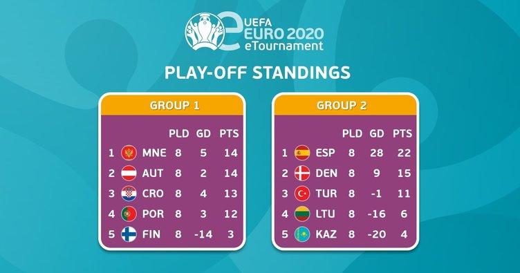 Türk Milli Takımı E-EURO 2020'de