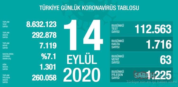 Son Dakika Haberi! 17 Eylül Türkiye'de güncel corona virüs vaka ve ölü sayısı kaç oldu? 17 Eylül 2020 Sağlık Bakanlığı Türkiye corona virüsü günlük son durum tablosu…