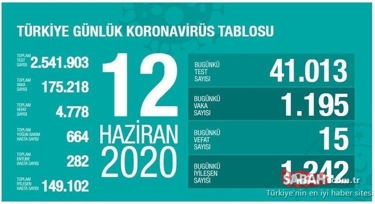 Son Dakika Haberi | Corona virüsü vaka sayısı açıklandı mı? Sağlık Bakanı tarafından açıklanan son koronavirüs vaka sayısı