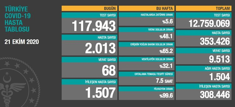 SON DAKİKA! 25 Ekim korona tablosu: 25 Ekim 2020 Pazar Türkiye'de corona virüs vaka ve ölü sayısı kaç oldu? Sağlık Bakanlığı günlük son durum tablosu…