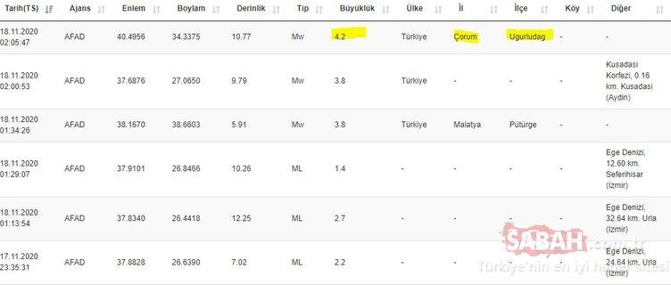 Son dakika: Çorum'da şiddetli deprem! Kırıkkale, Yozgat ve Kastamonu'da da hissedildi! Kandilli Rasathanesi ve AFAD son depremler listesi