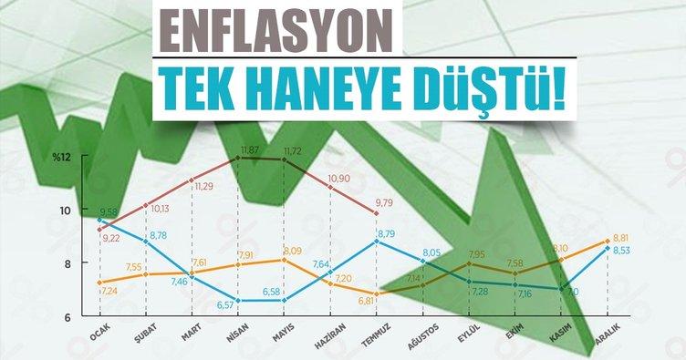 Son Dakika Haberi! Yıllık enflasyon Temmuz'da %9.79'a geriledi
