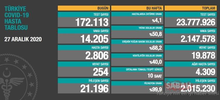 SON DAKİKA - Sağlık Bakanı Fahrettin Koca 29 Aralık koronavirüs tablosunu paylaştı! Türkiye corona virüsü vaka sayısı