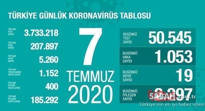 Son dakika günlük korona tablosu: 9 Temmuz Türkiye corona virüsü vaka sayısı kaç oldu? Türkiye corona virüsü vaka sayısı yeniden düşüşe geçti!