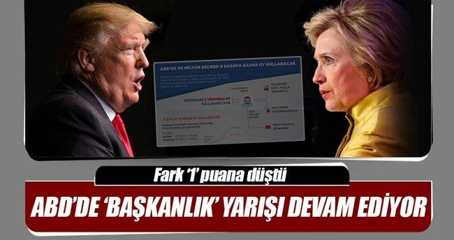 ABD'de 50 milyon seçmen 8 Kasım'a kadar oy kullanacak