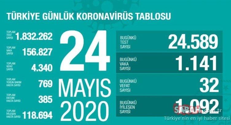 SON DAKİKA: Bakan Koca, Türkiye'de corona virüsü son durum ve günlük tabloyu açıkladı! 25 Mayıs Türkiye'de corona virüsü vaka, ölüm, iyileşen hasta sayısı nedir? KORONA CANLI HARİTA