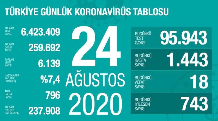 SON DAKİKA: 24 Ağustos Türkiye'de corona virüs vaka ve ölüsü sayısı kaç oldu? 24 Ağustos 2020 Pazartesi Sağlık Bakanlığı Türkiye corona virüs tablosu
