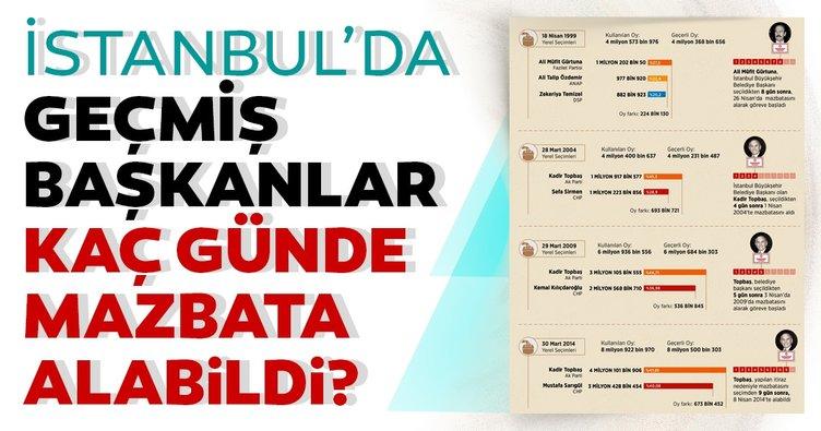 'İstanbul'un başkanları' 9 güne varan sürelerde mazbata alabildi