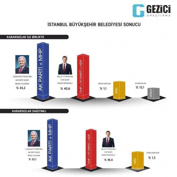 Son dakika haberi: 31 Mart seçimleri öncesi son seçim anketi yayınlandı! Cumhur İttifakı´nın oy oranı...