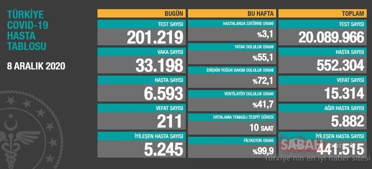 Son dakika haberi: 11 Aralık koronavirüs tablosu ile Türkiye corona virüsü vaka ve ölü sayısı kaç oldu? Sağlık Bakanlığı Ankara, İzmir, İstanbul korona son durum verileri…