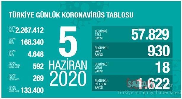 SON DAKİKA HABER   7 Haziran Türkiye'de corona virüsü vaka ve ölü sayısı kaç oldu? 7 Haziran Pazar Türkiye corona virüsü vaka, ölü, iyileşen hasta sayısı son durum ve canlı harita!