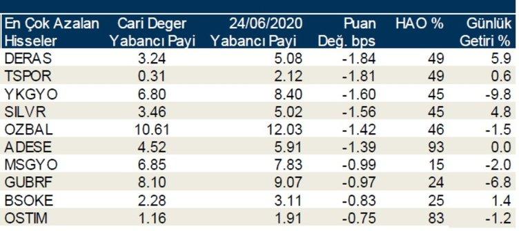 Borsada günlük-haftalık yabancı payları 26/06/2020