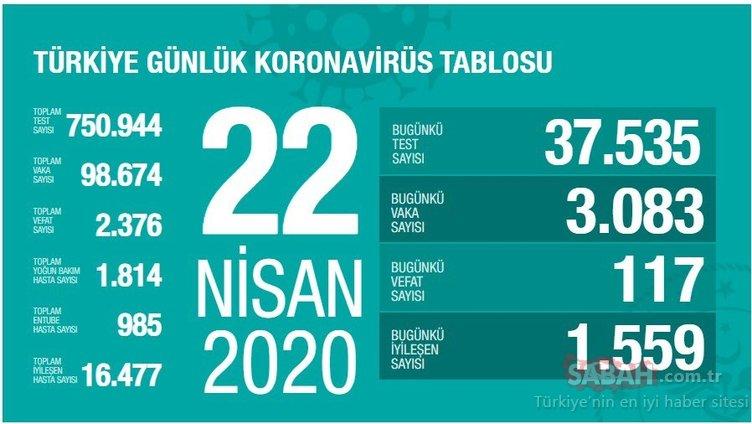 SON DAKİKA BAKAN KOCA DUYURDU: 22 Nisan Türkiye'de corona virüsü vaka, ölüm, iyileşen hasta sayısı tablosu ve son durum nedir? Günlük corona virüsü vaka sayısı ve risk dağılımı haritası