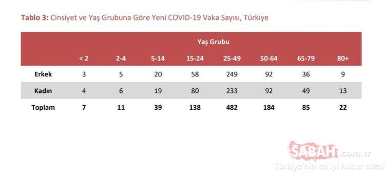 Son Dakika Haberi | Corona virüsü vaka sayısı açıklandı: 'İstanbul'da corona virüsü vaka sayısı ve yaş grubu...'