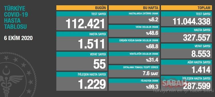 SON DAKİKA HABERİ! 8 Ekim Türkiye'de corona virüs vaka ve ölü sayısı kaç oldu? 8 Ekim 2020 Perşembe Sağlık Bakanlığı Türkiye corona virüsü günlük son durum tablosu…