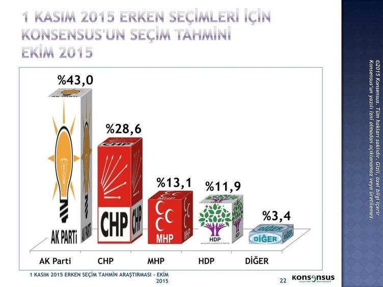Konsensus son seçim anketini açıkladı
