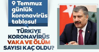 SON DAKİKA HABER! 9 Temmuz Türkiye'de corona virüs ölü ve vaka sayısı kaç oldu? 9 Temmuz 2020 Perşembe Sağlık Bakanlığı Türkiye corona virüsü günlük son durum tablosu…